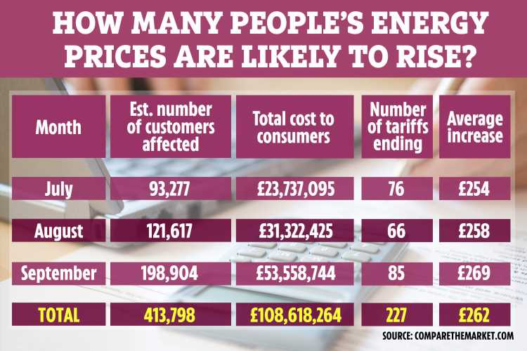 Hundreds of thousands of customers face £262 energy bill rise over next three months – how to switch and save