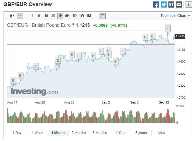 Pound hits six weeks high against euro and dollar after DUP considers giving Boris Johnson a Brexit lifeline